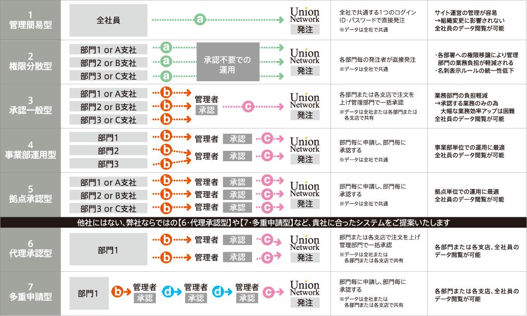 U-net+OrderSystem